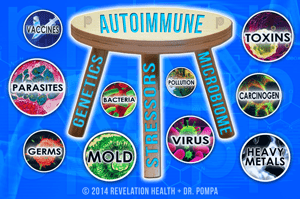 Ep. 19 – Autoimmune Disease: The Three-Legged Stool – with Dr. Daniel Pompa